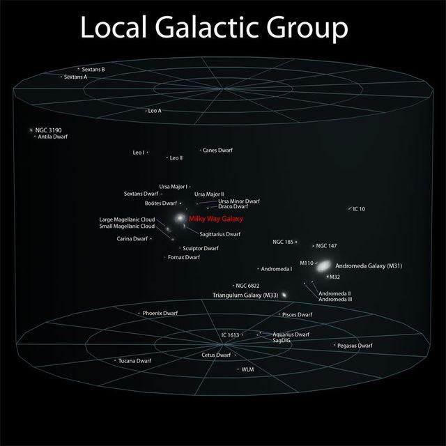 Группа ближайших галактик