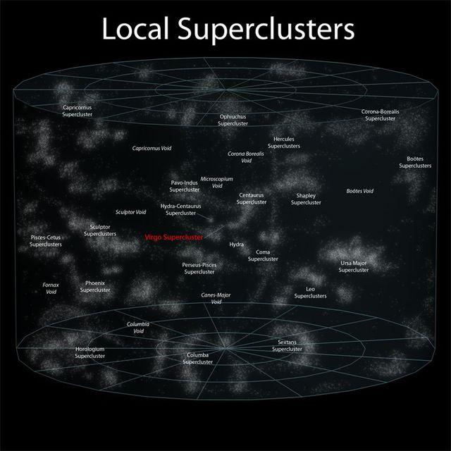 Ближайшие суперкластеры