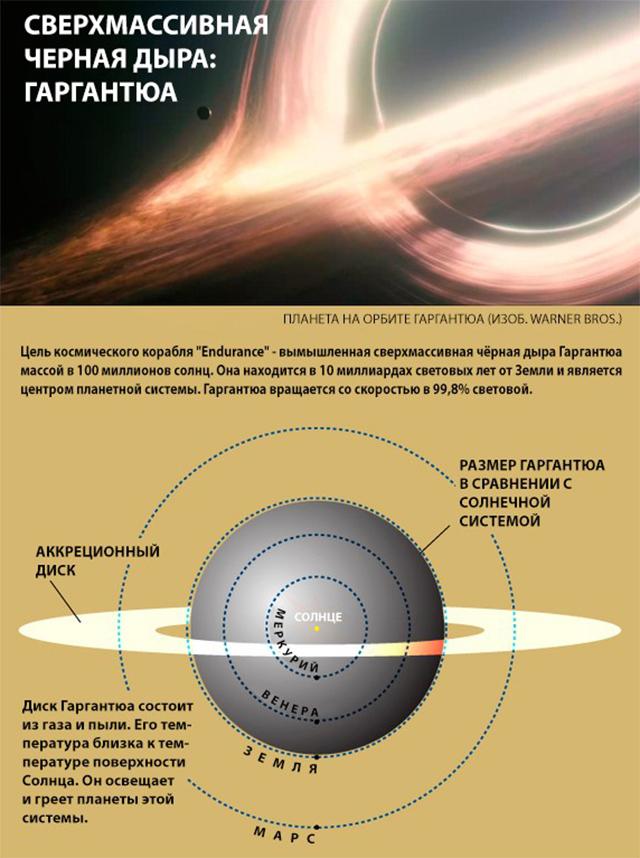 Сверхмассивная Черная дыра Гаргантюа