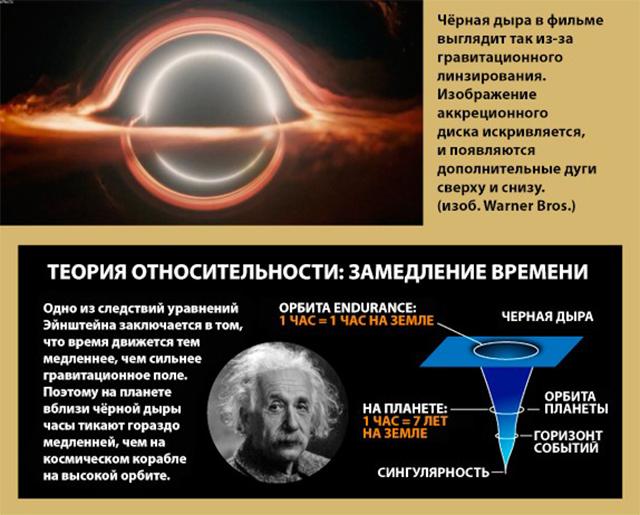 Теория относительности: замедление времени