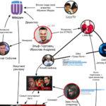 Как связаны популярные ютуб блоггеры с каналами ТНТ и СТС (инфографика)